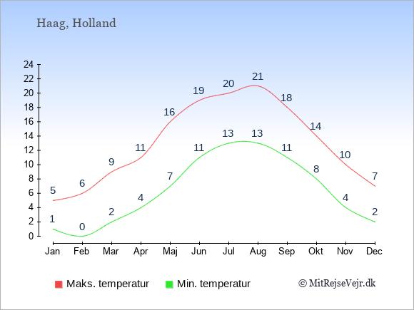 Gennemsnitlige temperaturer i Holland -nat og dag: Januar 1;5. Februar 0;6. Marts 2;9. April 4;11. Maj 7;16. Juni 11;19. Juli 13;20. August 13;21. September 11;18. Oktober 8;14. November 4;10. December 2;7.