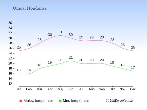 Gennemsnitlige temperaturer i Omoa -nat og dag: Januar 16;25. Februar 16;26. Marts 18;28. April 19;30. Maj 20;31. Juni 21;30. Juli 20;29. August 20;29. September 20;29. Oktober 19;28. November 18;26. December 17;25.