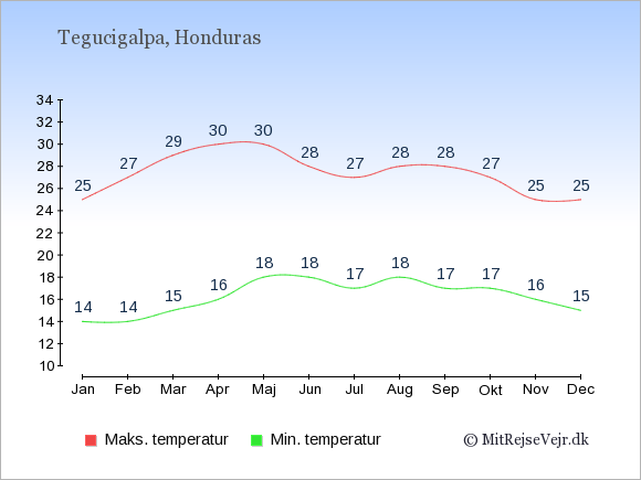 Gennemsnitlige temperaturer i Honduras -nat og dag: Januar 14;25. Februar 14;27. Marts 15;29. April 16;30. Maj 18;30. Juni 18;28. Juli 17;27. August 18;28. September 17;28. Oktober 17;27. November 16;25. December 15;25.