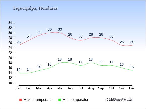 Gennemsnitlige temperaturer i Honduras -nat og dag: Januar 14,25. Februar 14,27. Marts 15,29. April 16,30. Maj 18,30. Juni 18,28. Juli 17,27. August 18,28. September 17,28. Oktober 17,27. November 16,25. December 15,25.