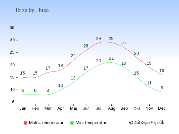 Gennemsnitlige temperaturer i Ibiza by -nat og dag: Januar:8,15. Februar:8,15. Marts:8,17. April:10,18. Maj:13,22. Juni:17,26. Juli:20,29. August:21,29. September:19,27. Oktober:15,23. November:11,19. December:9,16.