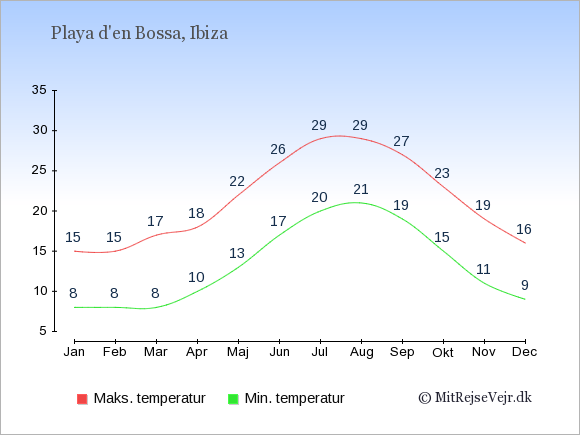 Gennemsnitlige temperaturer i Playa d'en Bossa -nat og dag: Januar:8,15. Februar:8,15. Marts:8,17. April:10,18. Maj:13,22. Juni:17,26. Juli:20,29. August:21,29. September:19,27. Oktober:15,23. November:11,19. December:9,16.