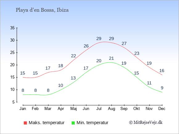 Gennemsnitlige temperaturer i Playa d'en Bossa -nat og dag: Januar 8;15. Februar 8;15. Marts 8;17. April 10;18. Maj 13;22. Juni 17;26. Juli 20;29. August 21;29. September 19;27. Oktober 15;23. November 11;19. December 9;16.