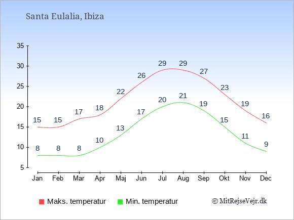 Gennemsnitlige temperaturer i Santa Eulalia -nat og dag: Januar 8;15. Februar 8;15. Marts 8;17. April 10;18. Maj 13;22. Juni 17;26. Juli 20;29. August 21;29. September 19;27. Oktober 15;23. November 11;19. December 9;16.