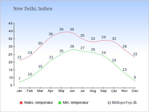 Gennemsnitlige temperaturer i Indien -nat og dag: Januar 7;21. Februar 10;24. Marts 15;30. April 21;36. Maj 25;39. Juni 28;39. Juli 27;35. August 26;33. September 24;34. Oktober 19;33. November 13;28. December 8;23.
