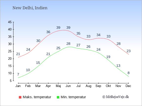 Gennemsnitlige temperaturer i Indien -nat og dag: Januar 7;21. Februar 10;24. Marts 15;30. April 21;36. Maj 25;39. Juni 28;39. Juli 27;35. August 26;33. September 24;34. Oktober 19;33. November 13;28. December 8;23.