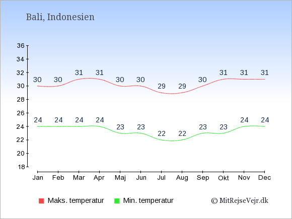 Gennemsnitlige temperaturer på Bali -nat og dag: Januar:24,30. Februar:24,30. Marts:24,31. April:24,31. Maj:23,30. Juni:23,30. Juli:22,29. August:22,29. September:23,30. Oktober:23,31. November:24,31. December:24,31.