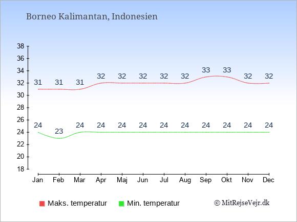 Gennemsnitlige temperaturer på Borneo Kalimantan -nat og dag: Januar:24,31. Februar:23,31. Marts:24,31. April:24,32. Maj:24,32. Juni:24,32. Juli:24,32. August:24,32. September:24,33. Oktober:24,33. November:24,32. December:24,32.