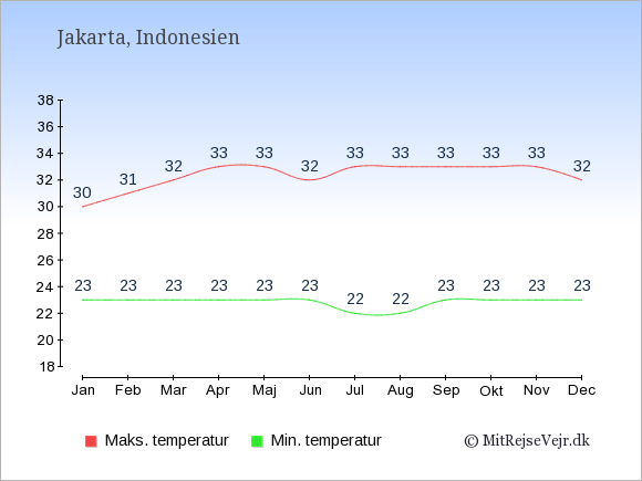 Gennemsnitlige temperaturer i Indonesien -nat og dag: Januar 23;30. Februar 23;31. Marts 23;32. April 23;33. Maj 23;33. Juni 23;32. Juli 22;33. August 22;33. September 23;33. Oktober 23;33. November 23;33. December 23;32.