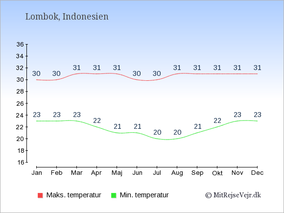Gennemsnitlige temperaturer på Lombok -nat og dag: Januar:23,30. Februar:23,30. Marts:23,31. April:22,31. Maj:21,31. Juni:21,30. Juli:20,30. August:20,31. September:21,31. Oktober:22,31. November:23,31. December:23,31.