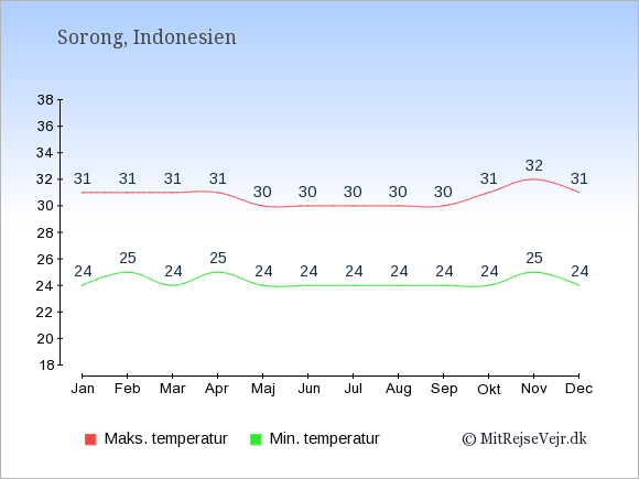 Gennemsnitlige temperaturer i Sorong -nat og dag: Januar:24,31. Februar:25,31. Marts:24,31. April:25,31. Maj:24,30. Juni:24,30. Juli:24,30. August:24,30. September:24,30. Oktober:24,31. November:25,32. December:24,31.