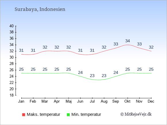 Gennemsnitlige temperaturer i Surabaya -nat og dag: Januar:25,31. Februar:25,31. Marts:25,32. April:25,32. Maj:25,32. Juni:24,31. Juli:23,31. August:23,32. September:24,33. Oktober:25,34. November:25,33. December:25,32.