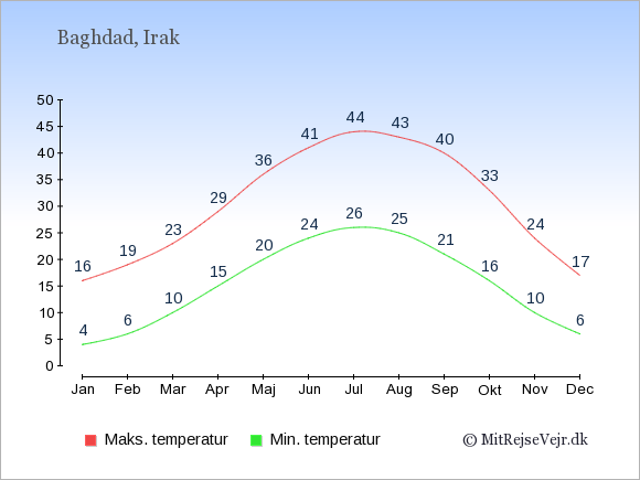 Gennemsnitlige temperaturer i Irak -nat og dag: Januar 4;16. Februar 6;19. Marts 10;23. April 15;29. Maj 20;36. Juni 24;41. Juli 26;44. August 25;43. September 21;40. Oktober 16;33. November 10;24. December 6;17.