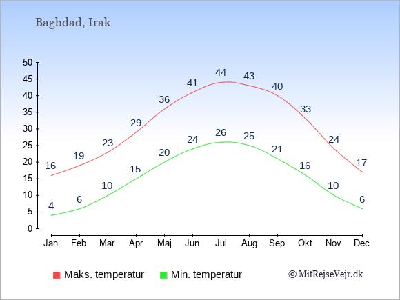 Temperaturer i Irak -dag og nat.