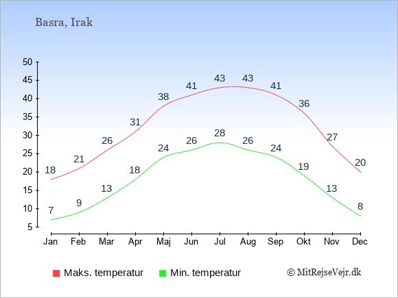 Gennemsnitlige temperaturer i Basra -nat og dag: Januar 7;18. Februar 9;21. Marts 13;26. April 18;31. Maj 24;38. Juni 26;41. Juli 28;43. August 26;43. September 24;41. Oktober 19;36. November 13;27. December 8;20.