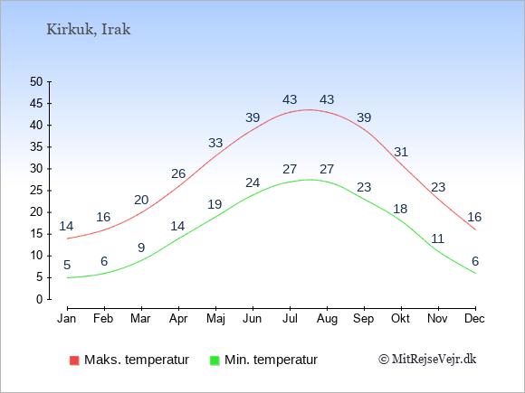 Gennemsnitlige temperaturer i Kirkuk -nat og dag: Januar 5;14. Februar 6;16. Marts 9;20. April 14;26. Maj 19;33. Juni 24;39. Juli 27;43. August 27;43. September 23;39. Oktober 18;31. November 11;23. December 6;16.
