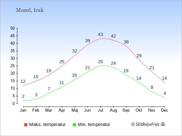 Gennemsnitlige temperaturer i Mosul -nat og dag: Januar 2;12. Februar 3;15. Marts 7;19. April 11;25. Maj 16;32. Juni 21;39. Juli 25;43. August 24;42. September 19;38. Oktober 14;29. November 8;21. December 4;14.