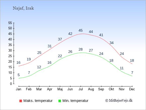Gennemsnitlige temperaturer i Najaf -nat og dag: Januar 5;16. Februar 7;19. Marts 12;25. April 16;31. Maj 22;37. Juni 26;42. Juli 28;45. August 27;44. September 24;41. Oktober 18;34. November 11;24. December 7;18.