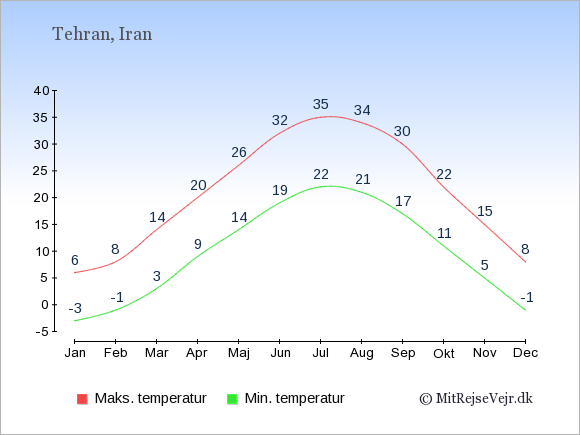Gennemsnitlige temperaturer i Iran -nat og dag: Januar -3,6. Februar -1,8. Marts 3,14. April 9,20. Maj 14,26. Juni 19,32. Juli 22,35. August 21,34. September 17,30. Oktober 11,22. November 5,15. December -1,8.