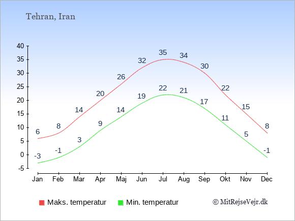 Temperaturer i Iran -dag og nat.