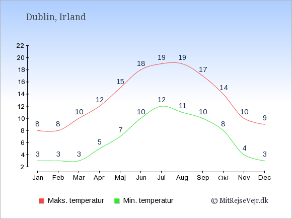 Gennemsnitlige temperaturer i Irland -nat og dag: Januar 3;8. Februar 3;8. Marts 3;10. April 5;12. Maj 7;15. Juni 10;18. Juli 12;19. August 11;19. September 10;17. Oktober 8;14. November 4;10. December 3;9.