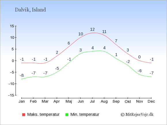 Gennemsnitlige temperaturer i Dalvik -nat og dag: Januar -8;-1. Februar -7;-1. Marts -7;-1. April -5;2. Maj -1;6. Juni 3;10. Juli 4;12. August 4;11. September 1;7. Oktober -2;3. November -6;0. December -7;-1.
