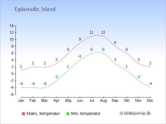 Gennemsnitlige temperaturer i Egilsstadir -nat og dag: Januar -4;1. Februar -4;2. Marts -4;2. April -2;3. Maj 1;6. Juni 4;9. Juli 6;11. August 6;11. September 3;8. Oktober 1;6. November -2;3. December -4;2.