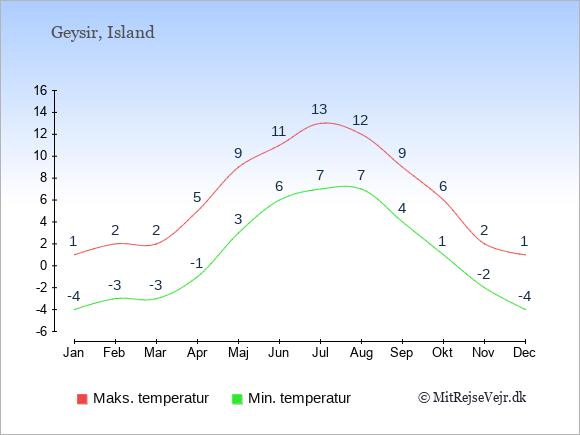 Gennemsnitlige temperaturer i Geysir -nat og dag: Januar -4;1. Februar -3;2. Marts -3;2. April -1;5. Maj 3;9. Juni 6;11. Juli 7;13. August 7;12. September 4;9. Oktober 1;6. November -2;2. December -4;1.