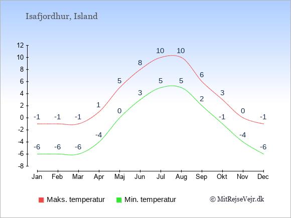 Gennemsnitlige temperaturer i Isafjordhur -nat og dag: Januar -6;-1. Februar -6;-1. Marts -6;-1. April -4;1. Maj 0;5. Juni 3;8. Juli 5;10. August 5;10. September 2;6. Oktober -1;3. November -4;0. December -6;-1.