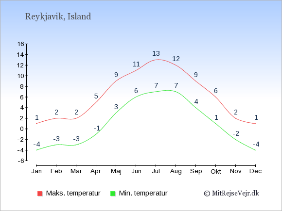 Gennemsnitlige temperaturer på Island -nat og dag: Januar -4;1. Februar -3;2. Marts -3;2. April -1;5. Maj 3;9. Juni 6;11. Juli 7;13. August 7;12. September 4;9. Oktober 1;6. November -2;2. December -4;1.