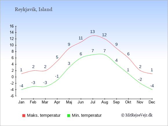 Temperaturer på Island -dag og nat.