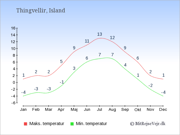 Gennemsnitlige temperaturer i Thingvellir -nat og dag: Januar -4;1. Februar -3;2. Marts -3;2. April -1;5. Maj 3;9. Juni 6;11. Juli 7;13. August 7;12. September 4;9. Oktober 1;6. November -2;2. December -4;1.