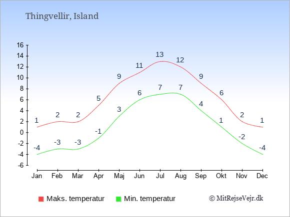 Gennemsnitlige temperaturer i Thingvellir -nat og dag: Januar -4;1. Februar -3;2. Marts -3;2. April -1;5. Maj 3;9. Juni 6;11. Juli 7;13. August 7;12. September 4;9. Oktober 1;6. November -2;2. December -4;1.