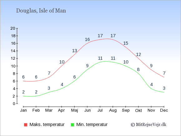 Temperaturer på Isle of Man -dag og nat.