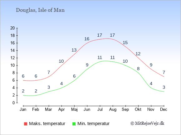 Gennemsnitlige temperaturer på Isle of Man -nat og dag: Januar 2;6. Februar 2;6. Marts 3;7. April 4;10. Maj 6;13. Juni 9;16. Juli 11;17. August 11;17. September 10;15. Oktober 8;12. November 4;9. December 3;7.