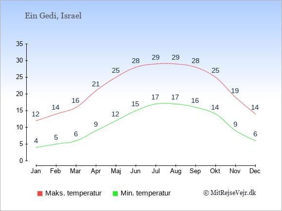 Gennemsnitlige temperaturer i Ein Gedi -nat og dag: Januar 4;12. Februar 5;14. Marts 6;16. April 9;21. Maj 12;25. Juni 15;28. Juli 17;29. August 17;29. September 16;28. Oktober 14;25. November 9;19. December 6;14.