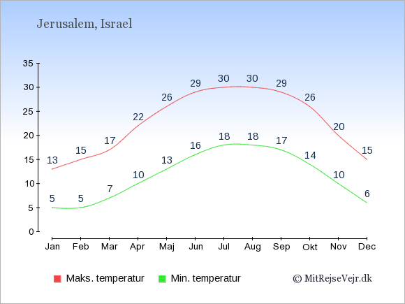 Gennemsnitlige temperaturer i Israel -nat og dag: Januar 5;13. Februar 5;15. Marts 7;17. April 10;22. Maj 13;26. Juni 16;29. Juli 18;30. August 18;30. September 17;29. Oktober 14;26. November 10;20. December 6;15.