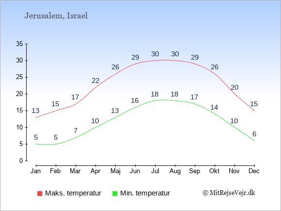 Gennemsnitlige temperaturer i Israel -nat og dag: Januar 5,13. Februar 5,15. Marts 7,17. April 10,22. Maj 13,26. Juni 16,29. Juli 18,30. August 18,30. September 17,29. Oktober 14,26. November 10,20. December 6,15.