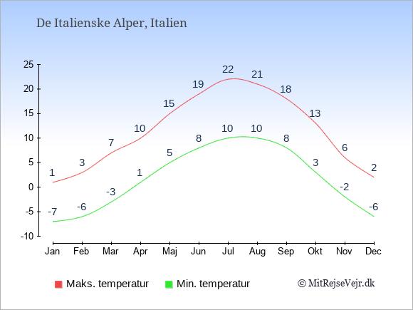 Gennemsnitlige temperaturer i De Italienske Alper -nat og dag: Januar -7;1. Februar -6;3. Marts -3;7. April 1;10. Maj 5;15. Juni 8;19. Juli 10;22. August 10;21. September 8;18. Oktober 3;13. November -2;6. December -6;2.