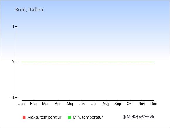 Subtropisk klima i Rom giver varme somre og milde vintre.