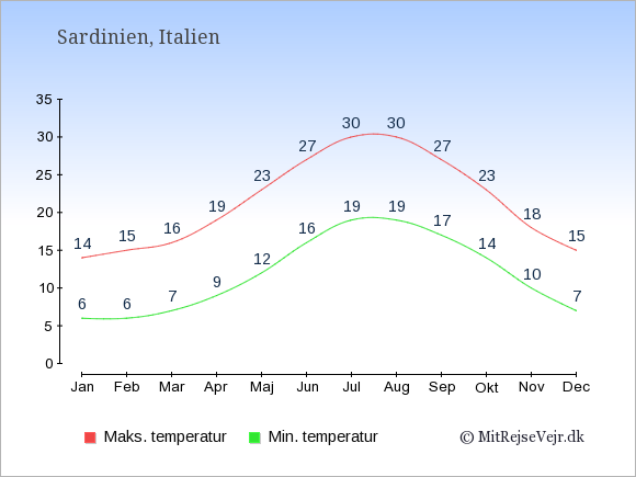Gennemsnitlige temperaturer på Sardinien -nat og dag: Januar:6,14. Februar:6,15. Marts:7,16. April:9,19. Maj:12,23. Juni:16,27. Juli:19,30. August:19,30. September:17,27. Oktober:14,23. November:10,18. December:7,15.