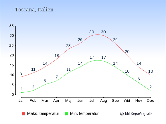 Gennemsnitlige temperaturer i Toscana -nat og dag: Januar 1;9. Februar 2;11. Marts 5;14. April 7;18. Maj 11;23. Juni 14;26. Juli 17;30. August 17;30. September 14;26. Oktober 10;20. November 6;14. December 2;10.