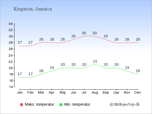 Gennemsnitlige temperaturer på Jamaica -nat og dag: Januar 17;27. Februar 17;27. Marts 18;28. April 19;28. Maj 20;28. Juni 20;29. Juli 20;30. August 21;30. September 20;29. Oktober 20;28. November 19;28. December 18;28.
