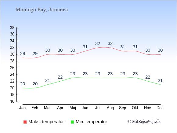 Gennemsnitlige temperaturer i Montego Bay -nat og dag: Januar 20;29. Februar 20;29. Marts 21;30. April 22;30. Maj 23;30. Juni 23;31. Juli 23;32. August 23;32. September 23;31. Oktober 23;31. November 22;30. December 21;30.