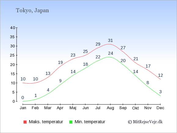 Gennemsnitlige temperaturer i Japan -nat og dag: Januar 0;10. Februar 1;10. Marts 4;13. April 9;19. Maj 14;23. Juni 18;25. Juli 22;29. August 24;31. September 20;27. Oktober 14;21. November 8;17. December 3;12.