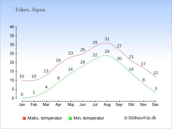 Gennemsnitlige temperaturer i Japan -nat og dag: Januar 0;10. Februar 1;10. Marts 4;13. April 9;19. Maj 14;23. Juni 18;25. Juli 22;29. August 24;31. September 20;27. Oktober 14;21. November 8;17. December 3;12.