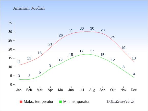Gennemsnitlige temperaturer i Jordan -nat og dag: Januar 3;11. Februar 3;13. Marts 5;16. April 9;21. Maj 12;26. Juni 15;29. Juli 17;30. August 17;30. September 15;29. Oktober 12;25. November 8;19. December 4;13.