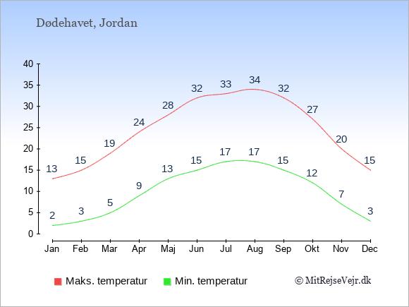 Gennemsnitlige temperaturer ved Dødehavet -nat og dag: Januar 2;13. Februar 3;15. Marts 5;19. April 9;24. Maj 13;28. Juni 15;32. Juli 17;33. August 17;34. September 15;32. Oktober 12;27. November 7;20. December 3;15.