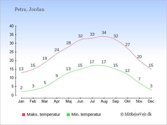 Gennemsnitlige temperaturer i Petra -nat og dag: Januar 2;13. Februar 3;15. Marts 5;19. April 9;24. Maj 13;28. Juni 15;32. Juli 17;33. August 17;34. September 15;32. Oktober 12;27. November 7;20. December 3;15.