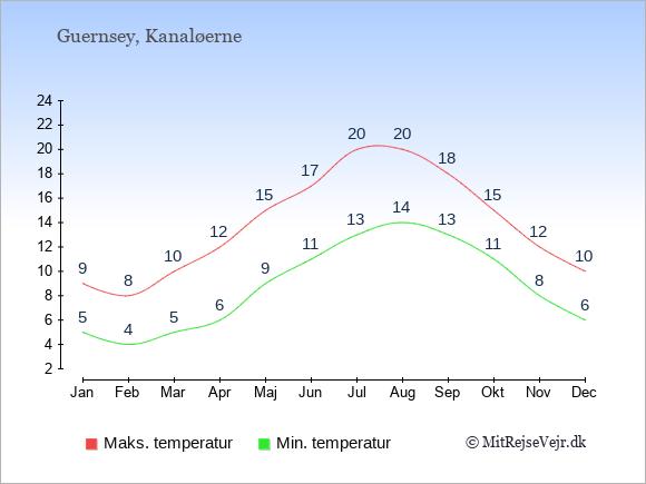Temperaturer på Kanaløerne -dag og nat.
